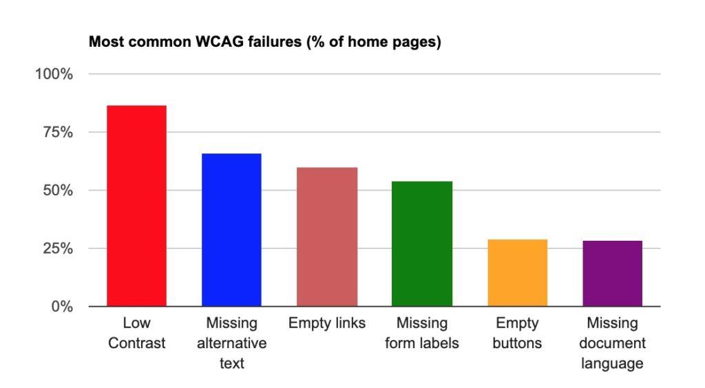 Accessibilità e inclusione - Grafico delle principali cause di inaccessibilità dei siti web